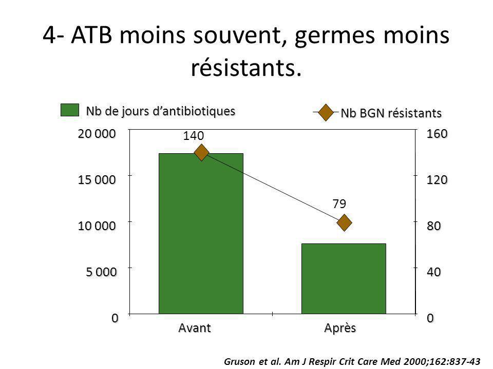 4- ATB moins souvent, germes moins résistants. 0 5 000 10 000 15 000 20 000 AvantAprès 0 40 80 120 160 Nb de jours dantibiotiques Nb BGN résistants 14