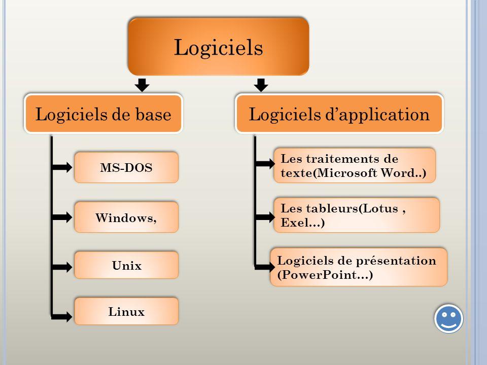 Logiciels Logiciels de base Logiciels dapplication Les traitements de texte(Microsoft Word..) Les tableurs(Lotus, Exel…) Logiciels de présentation (Po