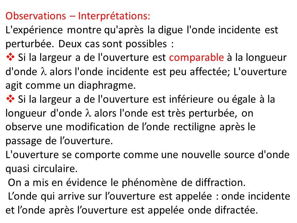Observations – Interprétations: L'expérience montre qu'après la digue l'onde incidente est perturbée. Deux cas sont possibles : Si la largeur a de l'o