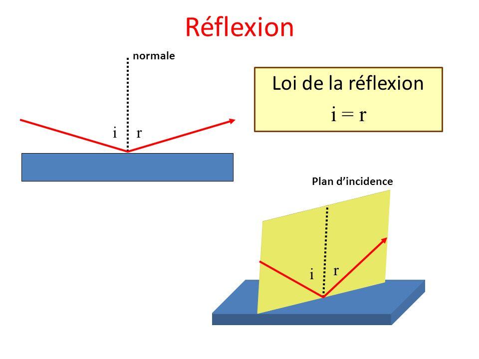Réflexion Loi de la réflexion i = r normale ir i r Plan dincidence