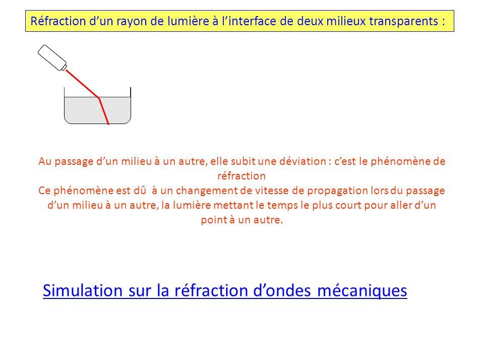 Réfraction dun rayon de lumière à linterface de deux milieux transparents : Au passage dun milieu à un autre, elle subit une déviation : cest le phéno