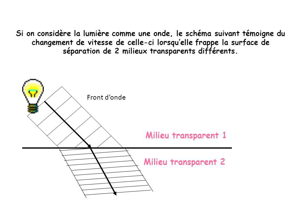 Si on considère la lumière comme une onde, le schéma suivant témoigne du changement de vitesse de celle-ci lorsquelle frappe la surface de séparation