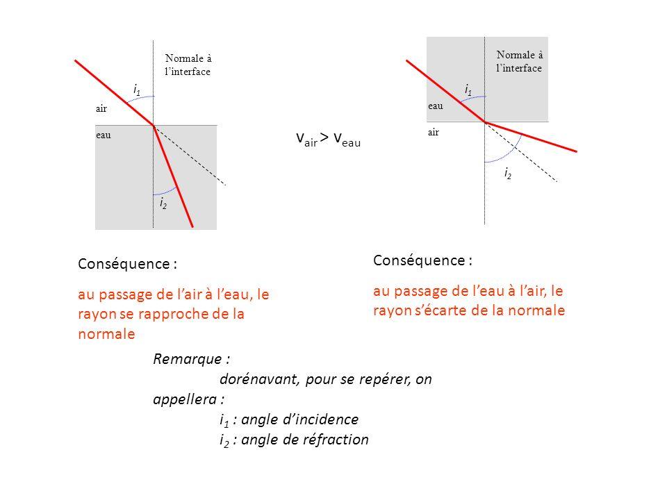 eau Normale à linterface eau air Normale à linterface Remarque : dorénavant, pour se repérer, on appellera : i 1 : angle dincidence i 2 : angle de réf