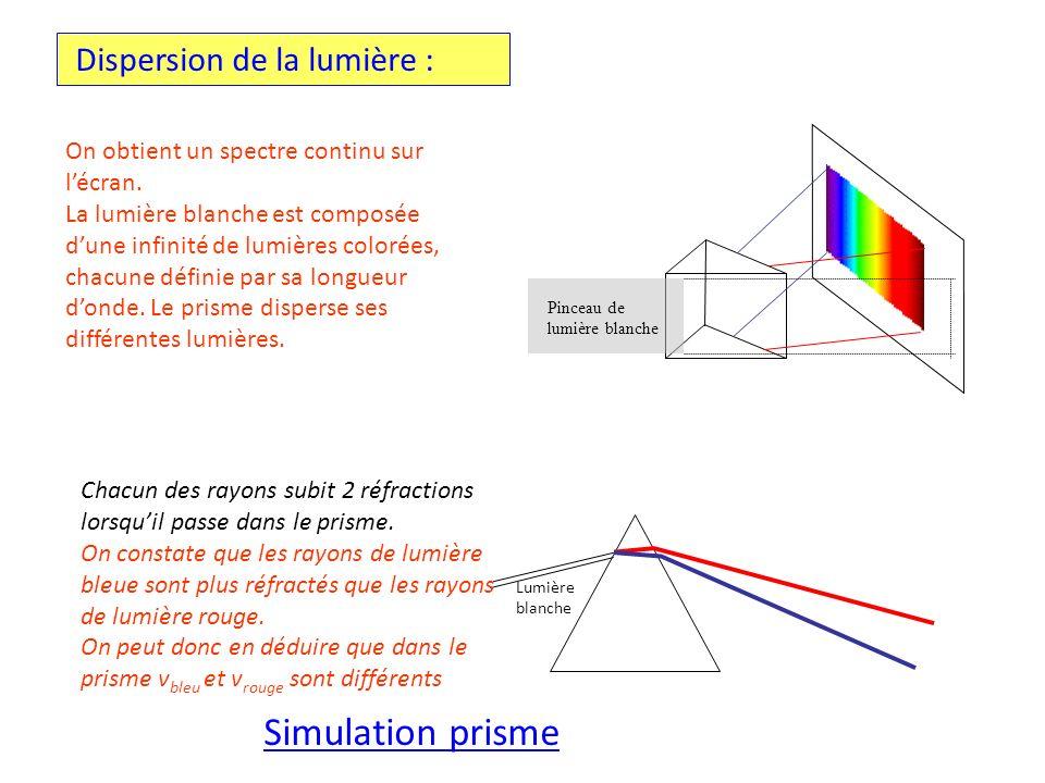 On obtient un spectre continu sur lécran. La lumière blanche est composée dune infinité de lumières colorées, chacune définie par sa longueur donde. L