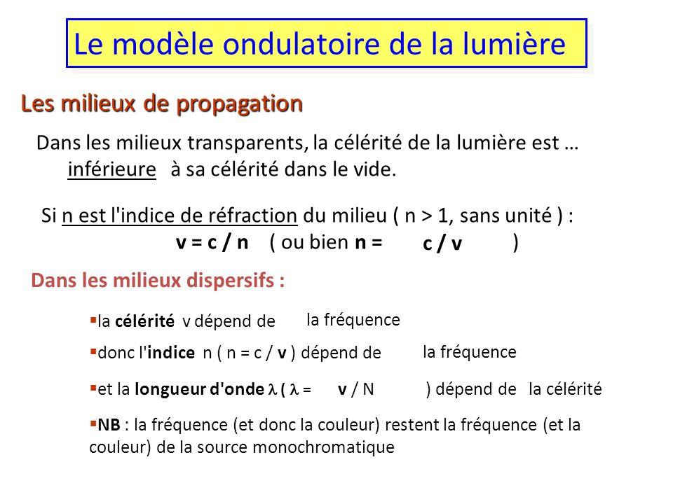 Le modèle ondulatoire de la lumière Les milieux de propagation Dans les milieux transparents, la célérité de la lumière est … à sa célérité dans le vi