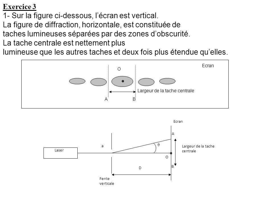 Exercice 3 1- Sur la figure ci-dessous, lécran est vertical. La figure de diffraction, horizontale, est constituée de taches lumineuses séparées par d