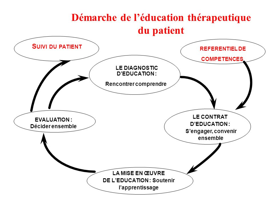 LE DIAGNOSTIC DEDUCATION : Rencontrer comprendre LE CONTRAT DEDUCATION : Sengager, convenir ensemble EVALUATION : Décider ensemble LA MISE EN ŒUVRE DE
