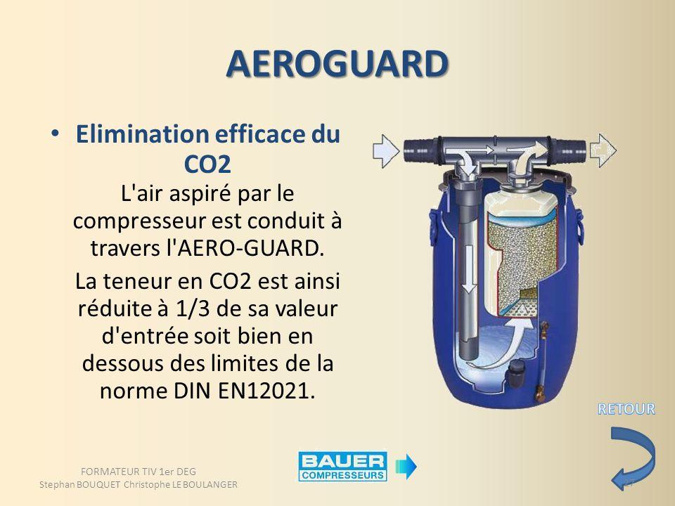AEROGUARD Elimination efficace du CO2 L'air aspiré par le compresseur est conduit à travers l'AERO-GUARD. La teneur en CO2 est ainsi réduite à 1/3 de