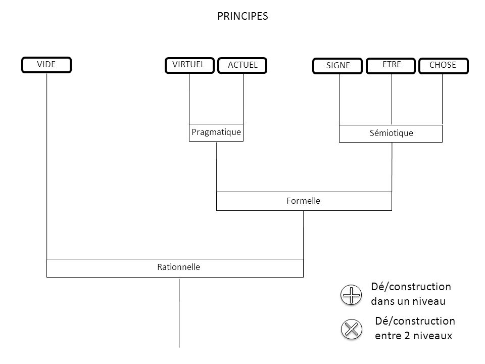 VIRTUEL ACTUEL SIGNE CHOSE ETRE Rationnelle Formelle Sémiotique Pragmatique PRINCIPES VIDE Dé/construction dans un niveau Dé/construction entre 2 niveaux