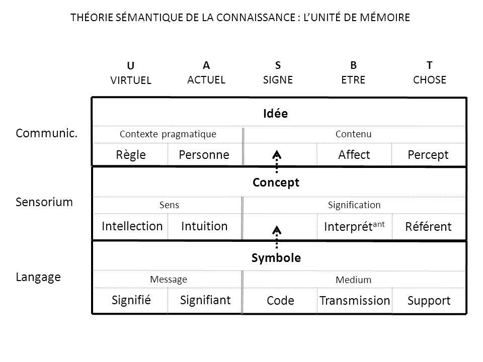 Interprét ant Référent Intellection Intuition Sens Signification Symbole CodeTransmissionSupport Signifié Signifiant Message Medium Idée Affect Percep