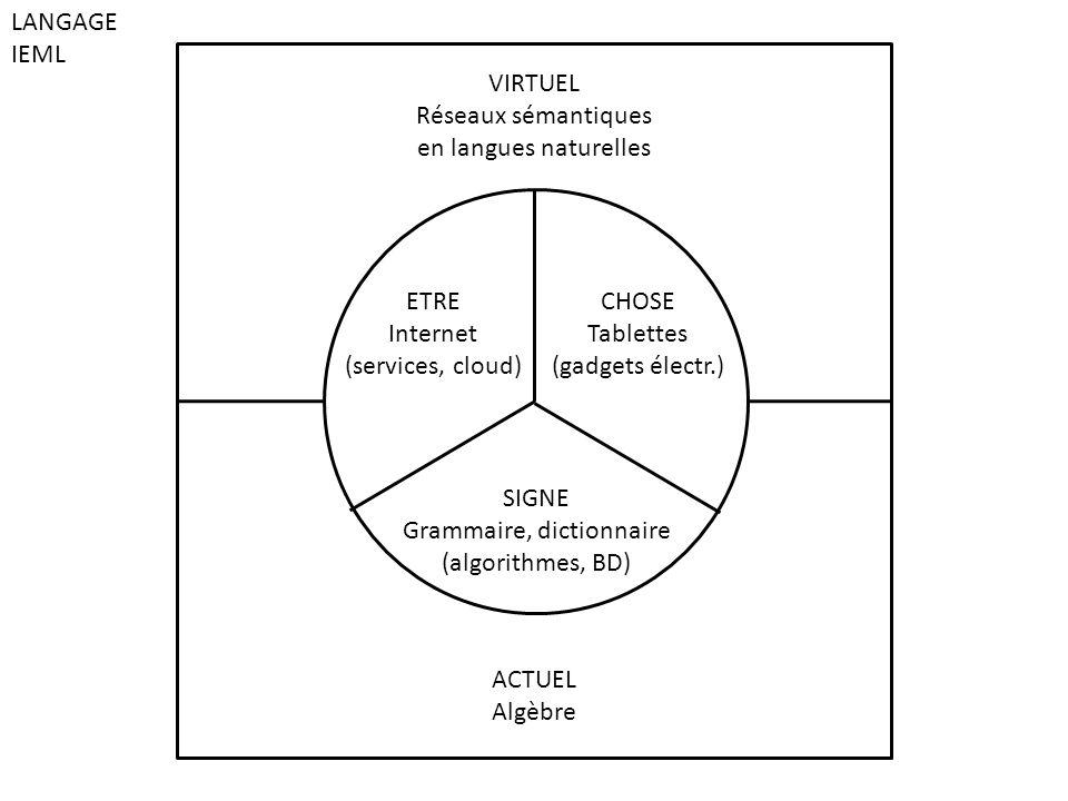 ACTUEL Algèbre VIRTUEL Réseaux sémantiques en langues naturelles SIGNE Grammaire, dictionnaire (algorithmes, BD) ETRE Internet (services, cloud) CHOSE