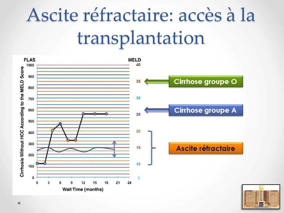 Ascite réfractaire: accès à la transplantation Cirrhose groupe O Cirrhose groupe A Ascite réfractaire