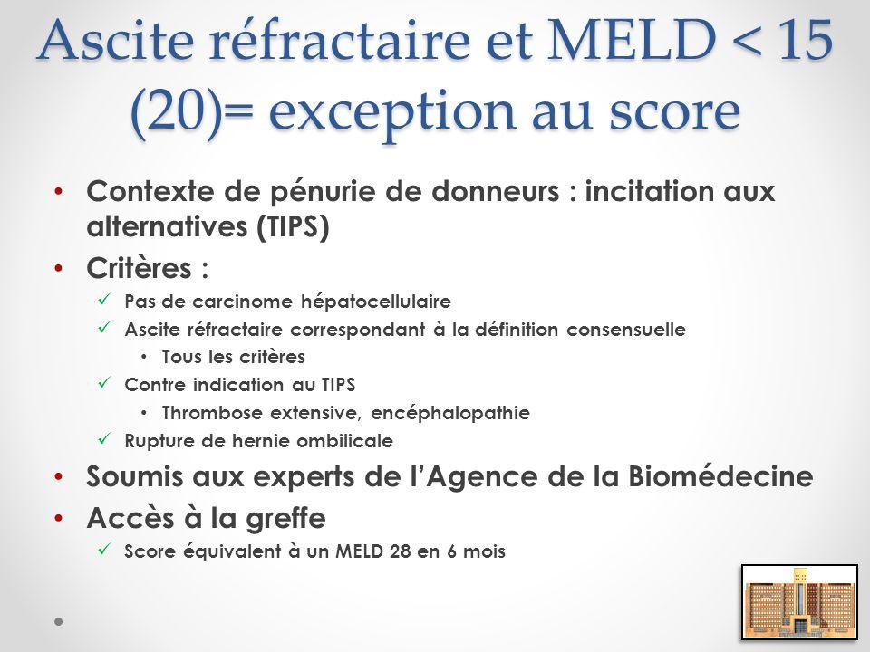 Ascite réfractaire et MELD < 15 (20)= exception au score Contexte de pénurie de donneurs : incitation aux alternatives (TIPS) Critères : Pas de carcin