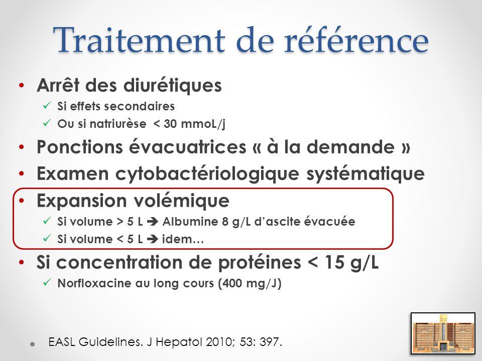 Dysfonction circulatoire post- paracentèse Paracentèsep T0J6<0.05 Activité rénine (ng/mL/hr) 928<0.05 Aldostérone (ng/dL) 109187<0.05 Norépinéphrine (pg/mL) 7521223<0.05 Résistance vasculaire systémique14841295<0.05 Gradient de pression sinusoïdal (mmHg) 1922<0.05 Créatinine (mg/dL) 0,931,26<0.05 Réduction de la volémie « efficace » Réduction de lespérance de vie Ruiz de Arbol L et al.