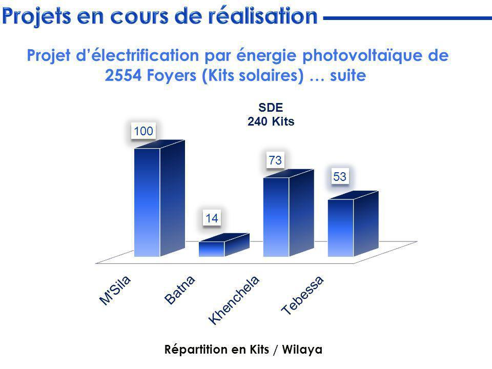 Répartition en Kits / Wilaya Projet délectrification par énergie photovoltaïque de 2554 Foyers (Kits solaires) … suite
