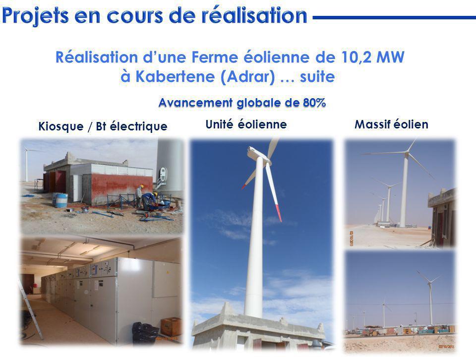Coulage des fonds de fouille Nacelles pour éoliennes Unité éolienne Kiosque / Bt électrique Massif éolien Avancement globale de 80% Réalisation dune F