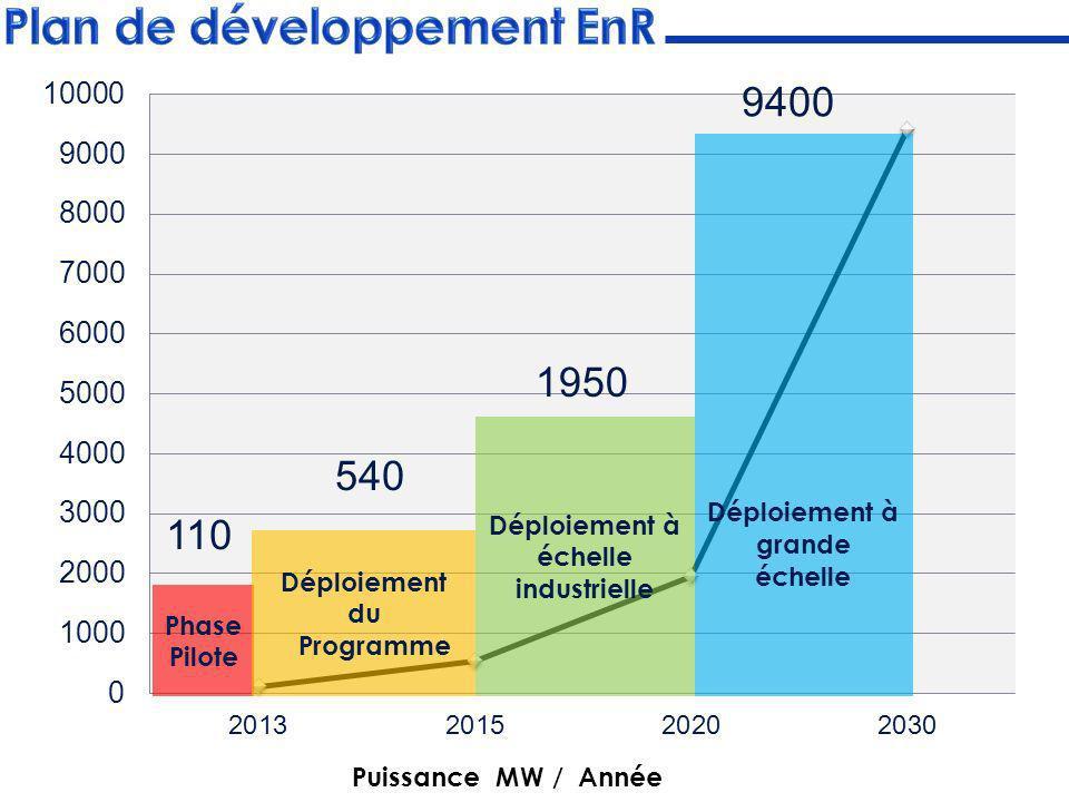 Phase Pilote Déploiement à échelle industrielle Déploiement du Programme Déploiement à grande échelle