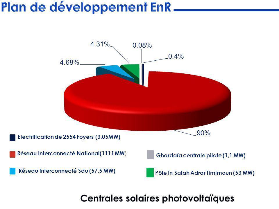 Centrales solaires photovoltaïques Pôle In Salah Adrar Timimoun (53 MW) Ghardaïa centrale pilote (1,1 MW)