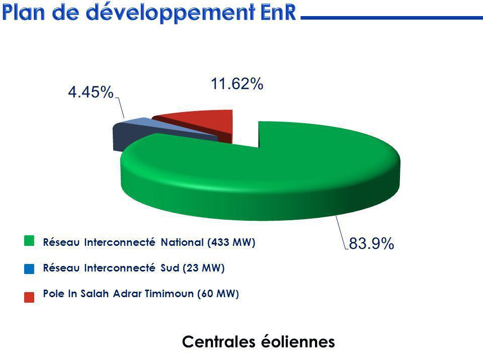 Centrales solaires thermiques (CSP) :