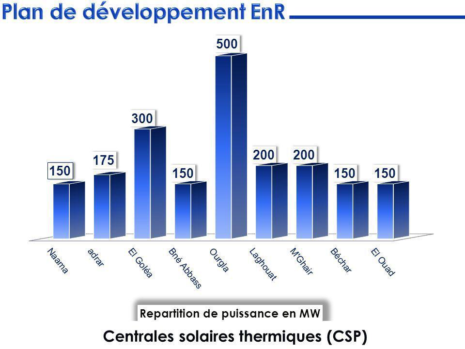 La mise en œuvre du programme a été confiée à la société dEngineering CEEG pour la maitrise dœuvre mandatée par les filiales Sonelgaz suivantes : Rouiba Eclairage : En 2010, pour la construction dune usine de fabrication de modules Photovoltaïques de 200 MWc/an.