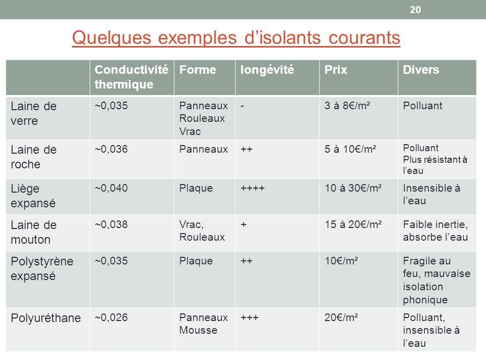 Conductivité thermique FormelongévitéPrixDivers Laine de verre ~0,035Panneaux Rouleaux Vrac -3 à 8/m²Polluant Laine de roche ~0,036Panneaux++5 à 10/m²