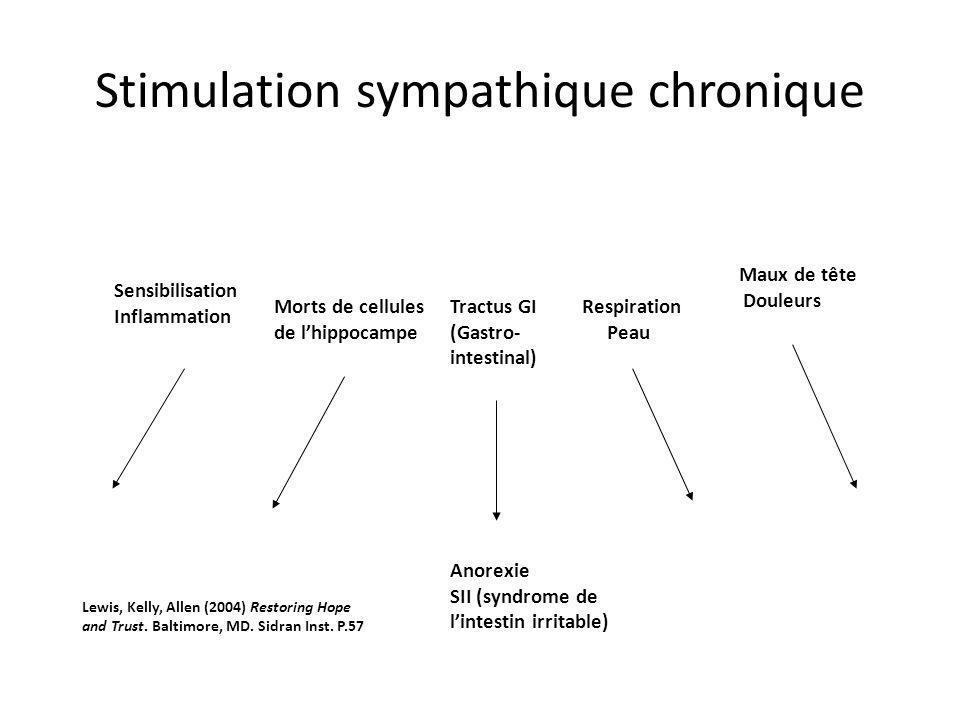 Stimulation sympathique chronique Anorexie SII (syndrome de lintestin irritable) Sensibilisation Inflammation Morts de cellules de lhippocampe Tractus