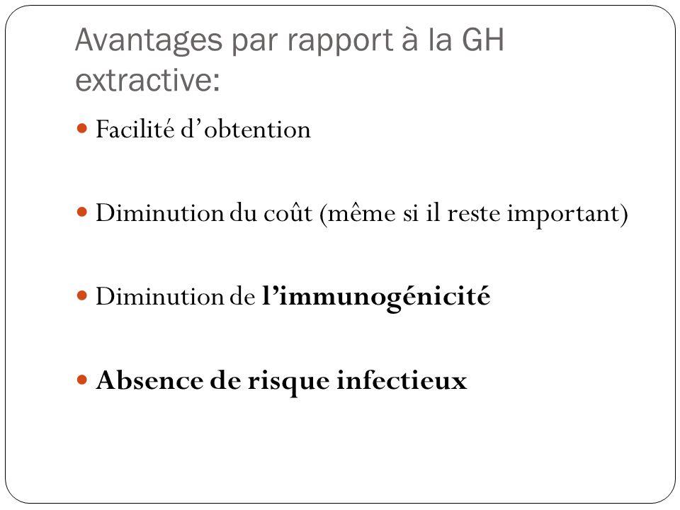 Avantages par rapport à la GH extractive: Facilité dobtention Diminution du coût (même si il reste important) Diminution de limmunogénicité Absence de