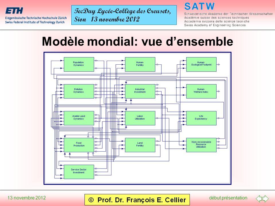 début présentation 13 novembre 2012 TecDay Lycée-Collège des Creusets, Sion 13 novembre 2012 Modèle mondial: vue densemble