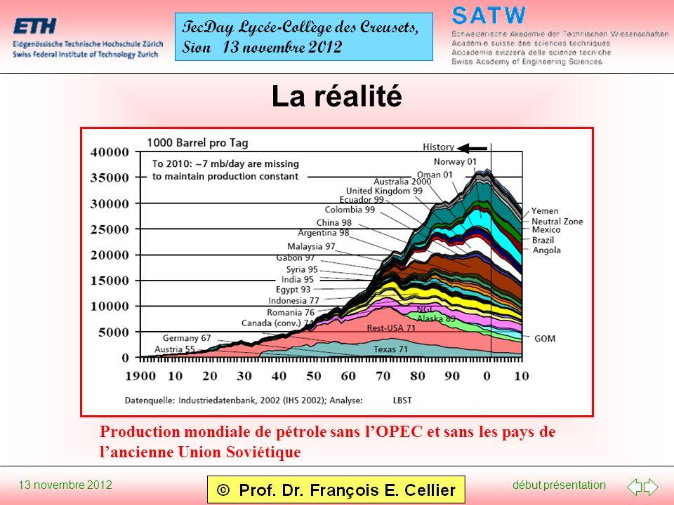 début présentation 13 novembre 2012 TecDay Lycée-Collège des Creusets, Sion 13 novembre 2012 La réalité Production mondiale de pétrole sans lOPEC et s