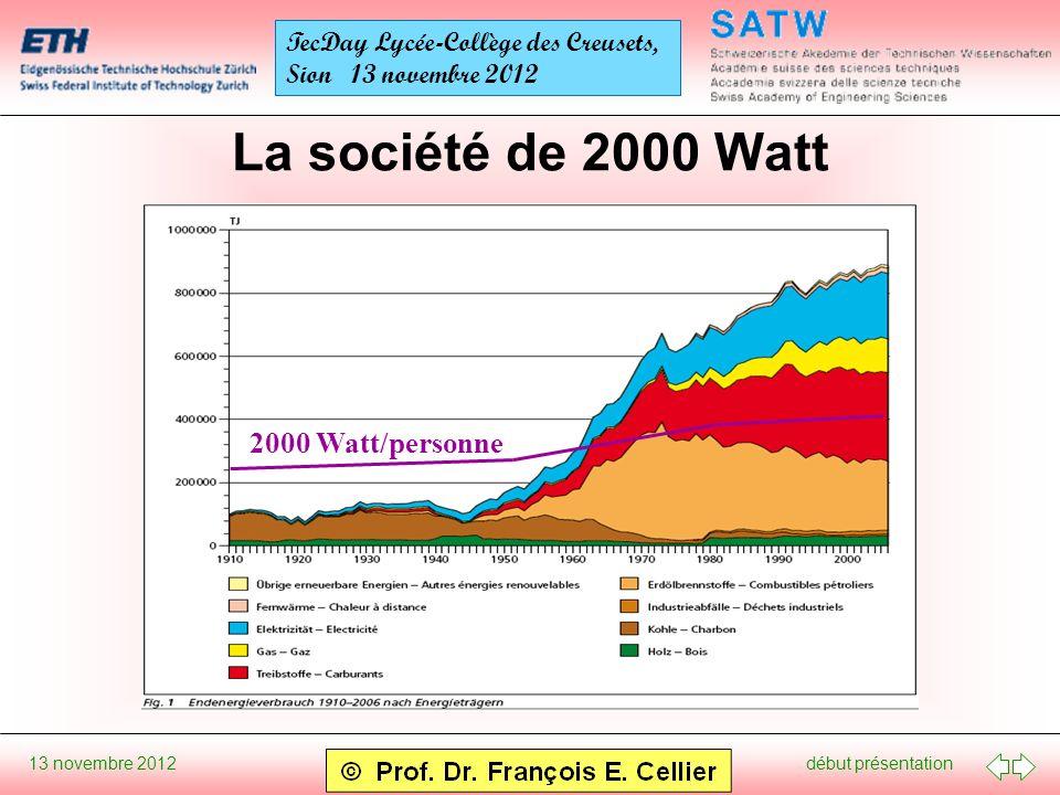 début présentation 13 novembre 2012 TecDay Lycée-Collège des Creusets, Sion 13 novembre 2012 La société de 2000 Watt 2000 Watt/personne