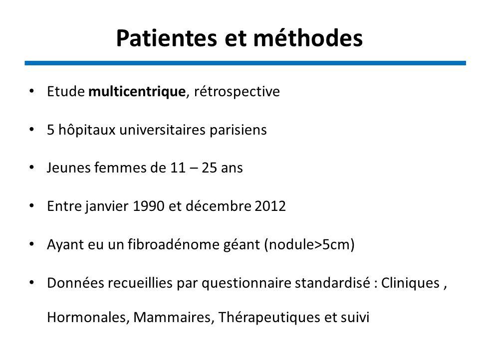 Patientes et méthodes Etude multicentrique, rétrospective 5 hôpitaux universitaires parisiens Jeunes femmes de 11 – 25 ans Entre janvier 1990 et décem
