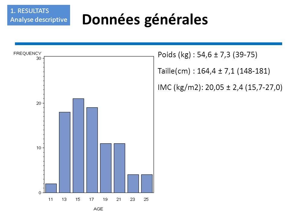 Poids (kg) : 54,6 ± 7,3 (39-75) Taille(cm) : 164,4 ± 7,1 (148-181) IMC (kg/m2): 20,05 ± 2,4 (15,7-27,0) Données générales 1. RESULTATS Analyse descrip