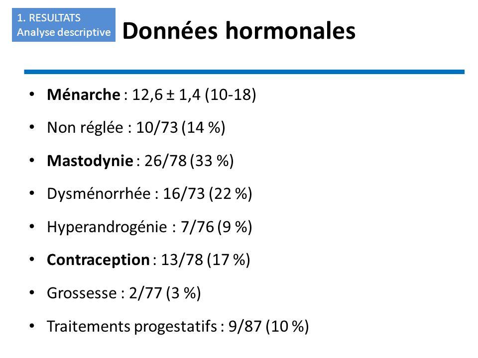 Ménarche : 12,6 ± 1,4 (10-18) Non réglée : 10/73 (14 %) Mastodynie : 26/78 (33 %) Dysménorrhée : 16/73 (22 %) Hyperandrogénie : 7/76 (9 %) Contracepti