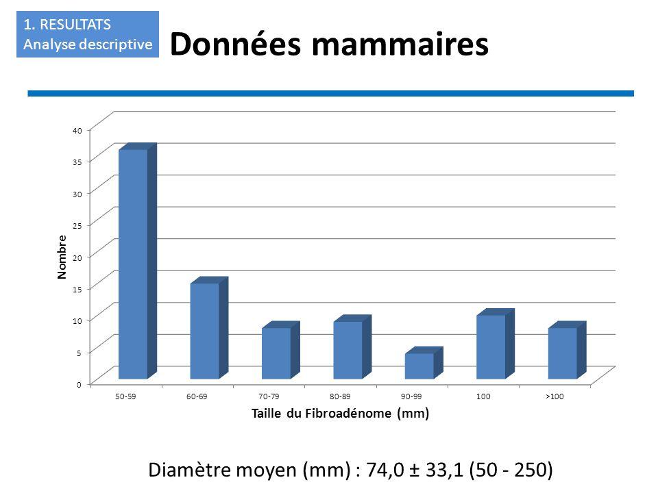 Diamètre moyen (mm) : 74,0 ± 33,1 (50 - 250) Données mammaires 1. RESULTATS Analyse descriptive