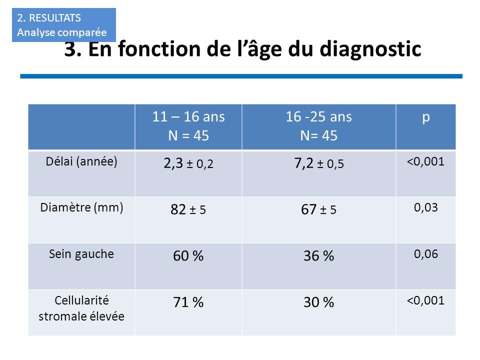 3. En fonction de lâge du diagnostic 11 – 16 ans N = 45 16 -25 ans N= 45 p Délai (année) 2,3 ± 0,2 7,2 ± 0,5 <0,001 Diamètre (mm) 82 ± 5 67 ± 5 0,03 S
