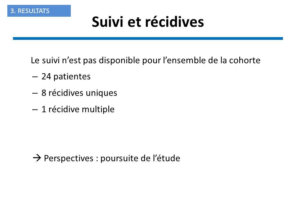 Le suivi nest pas disponible pour lensemble de la cohorte – 24 patientes – 8 récidives uniques – 1 récidive multiple Perspectives : poursuite de létud