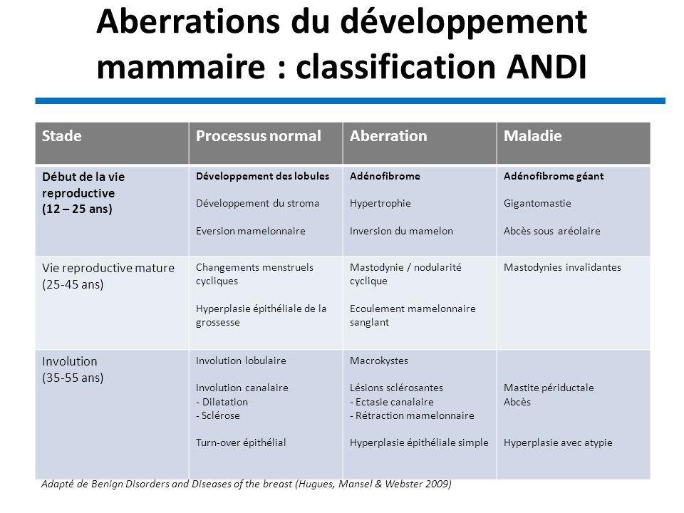 Aberrations du développement mammaire : classification ANDI StadeProcessus normalAberrationMaladie Début de la vie reproductive (12 – 25 ans) Développ