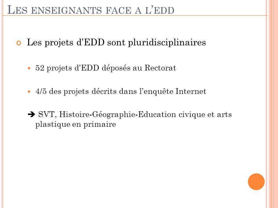 Les projets dEDD sont pluridisciplinaires 52 projets dEDD déposés au Rectorat 4/5 des projets décrits dans lenquête Internet SVT, Histoire-Géographie-
