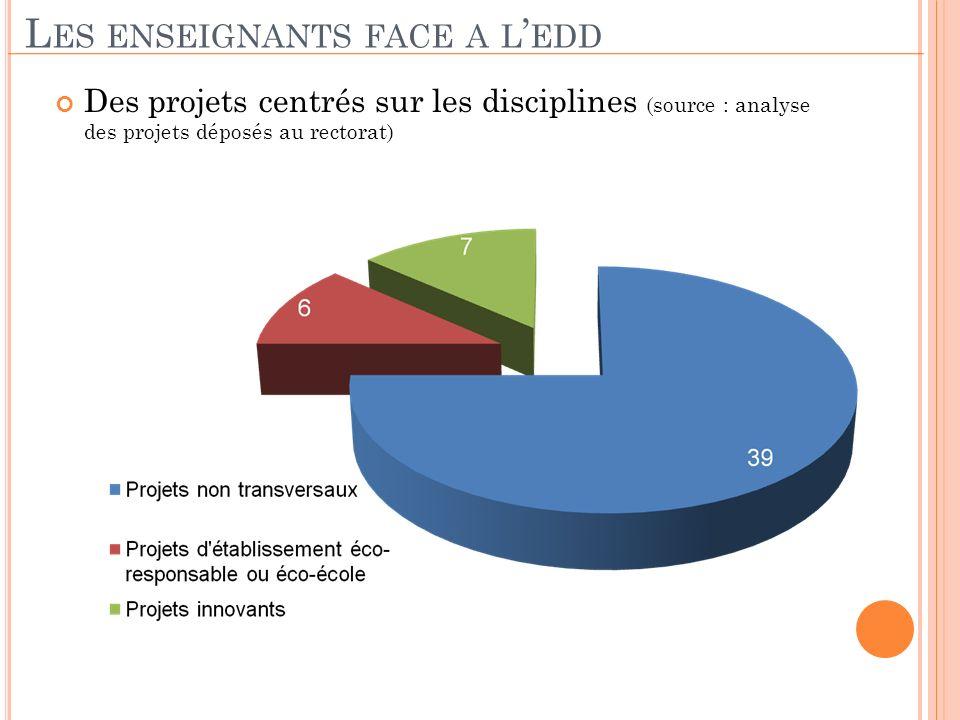 Des projets centrés sur les disciplines (source : analyse des projets déposés au rectorat) L ES ENSEIGNANTS FACE A L EDD