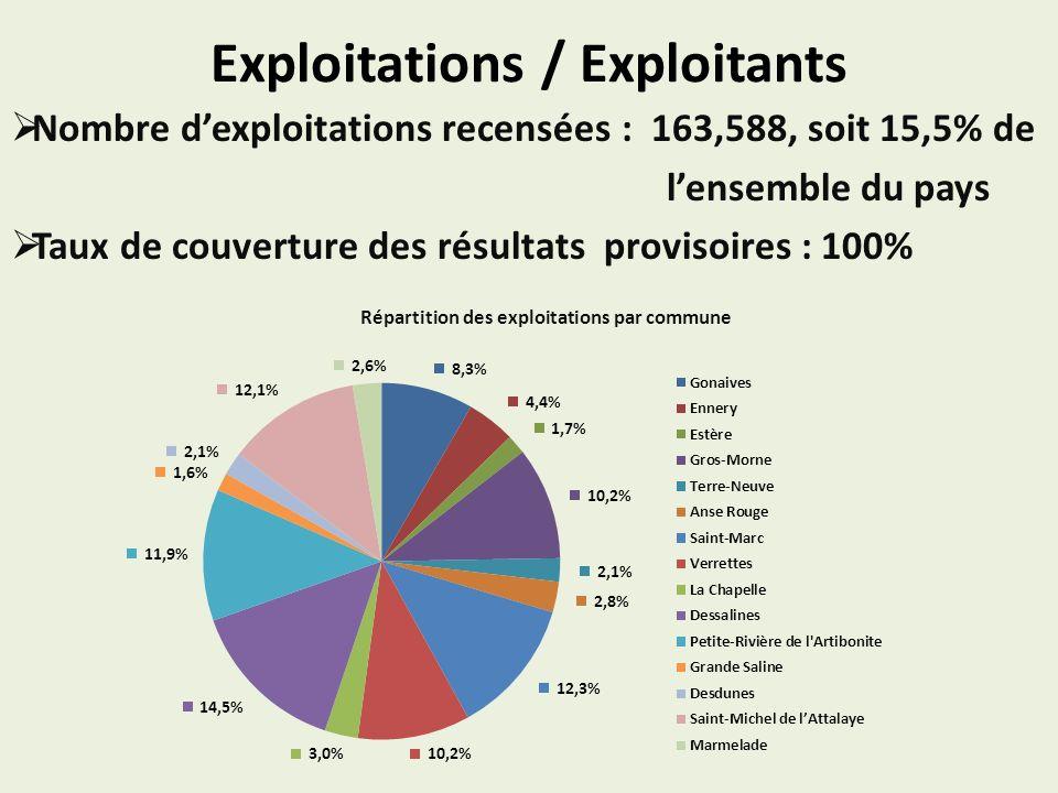 Exploitations / Exploitants Nombre dexploitations recensées : 163,588, soit 15,5% de lensemble du pays Taux de couverture des résultats provisoires : 100% Répartition des exploitations par commune