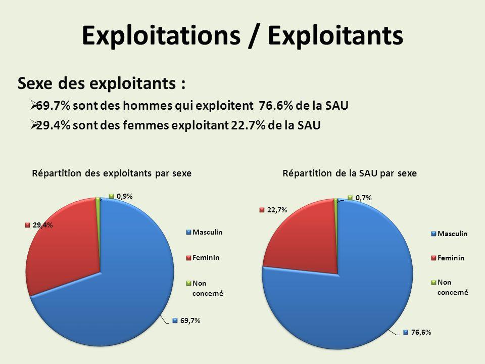 Exploitations / Exploitants Sexe des exploitants : 69.7% sont des hommes qui exploitent 76.6% de la SAU 29.4% sont des femmes exploitant 22.7% de la SAU Répartition des exploitants par sexe Répartition de la SAU par sexe