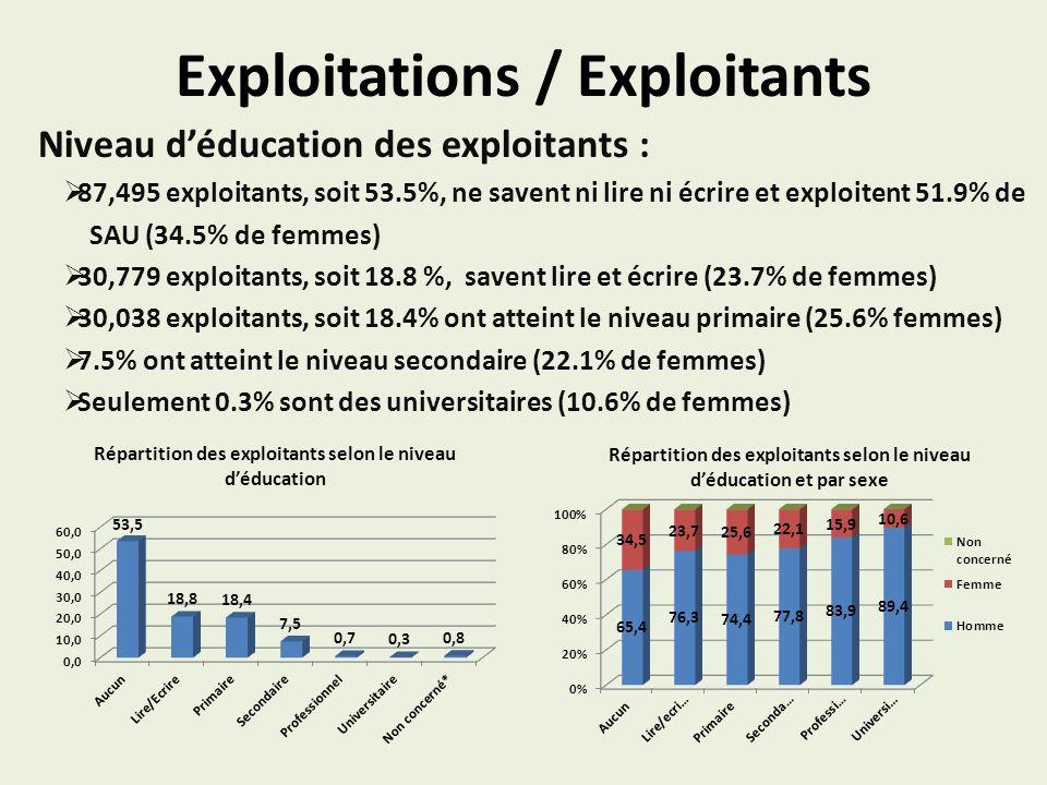 Exploitations / Exploitants Niveau déducation des exploitants : 87,495 exploitants, soit 53.5%, ne savent ni lire ni écrire et exploitent 51.9% de SAU (34.5% de femmes) 30,779 exploitants, soit 18.8 %, savent lire et écrire (23.7% de femmes) 30,038 exploitants, soit 18.4% ont atteint le niveau primaire (25.6% femmes) 7.5% ont atteint le niveau secondaire (22.1% de femmes) Seulement 0.3% sont des universitaires (10.6% de femmes) Répartition des exploitants selon le niveau déducation Répartition des exploitants selon le niveau déducation et par sexe