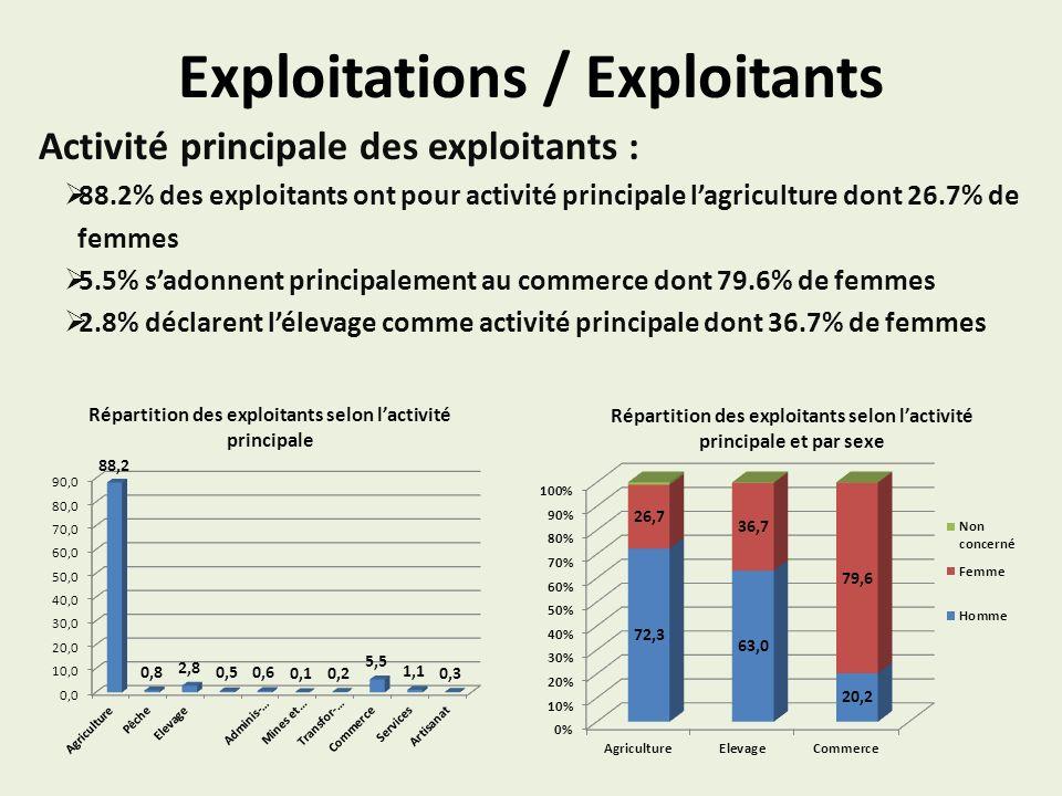 Exploitations / Exploitants Activité principale des exploitants : 88.2% des exploitants ont pour activité principale lagriculture dont 26.7% de femmes 5.5% sadonnent principalement au commerce dont 79.6% de femmes 2.8% déclarent lélevage comme activité principale dont 36.7% de femmes Répartition des exploitants selon lactivité principale Répartition des exploitants selon lactivité principale et par sexe