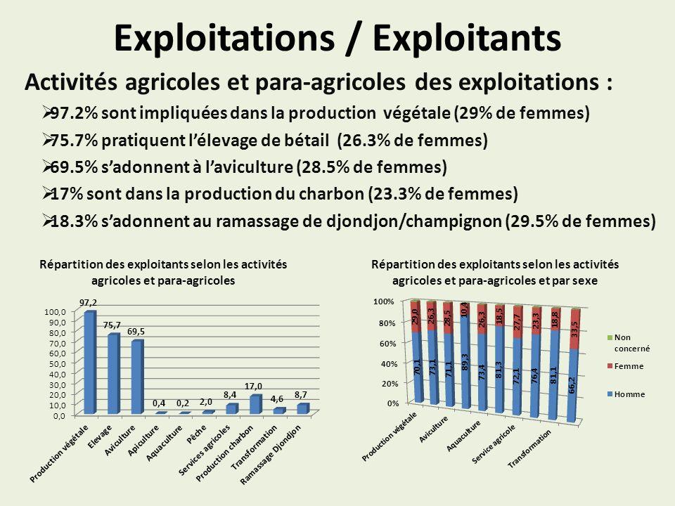 Exploitations / Exploitants Activités agricoles et para-agricoles des exploitations : 97.2% sont impliquées dans la production végétale (29% de femmes) 75.7% pratiquent lélevage de bétail (26.3% de femmes) 69.5% sadonnent à laviculture (28.5% de femmes) 17% sont dans la production du charbon (23.3% de femmes) 18.3% sadonnent au ramassage de djondjon/champignon (29.5% de femmes) Répartition des exploitants selon les activités agricoles et para-agricoles Répartition des exploitants selon les activités agricoles et para-agricoles et par sexe