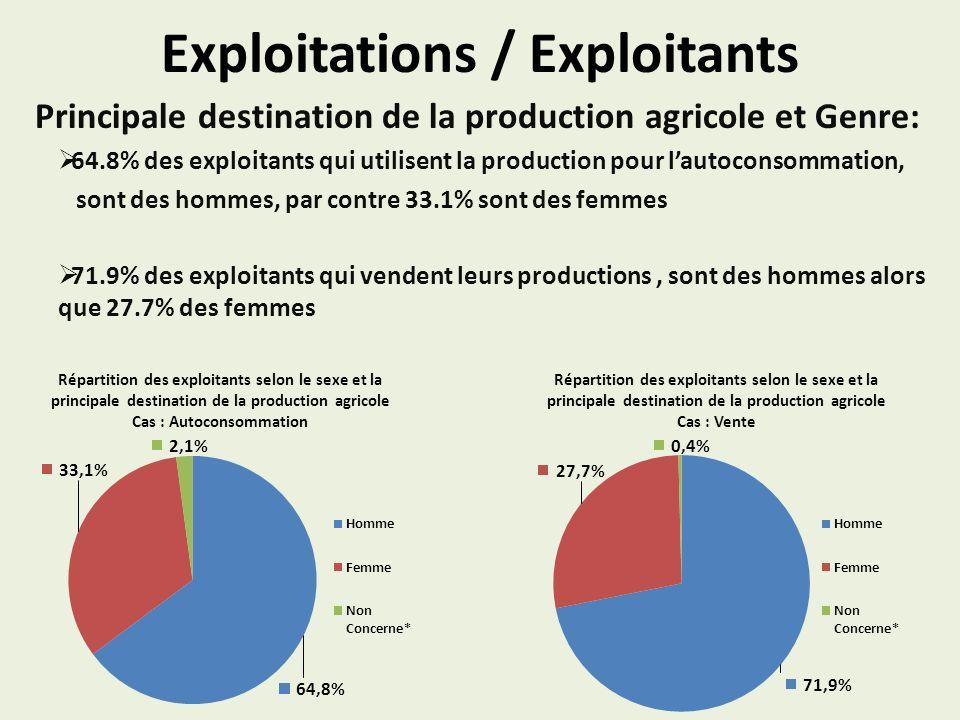 Exploitations / Exploitants Principale destination de la production agricole et Genre: 64.8% des exploitants qui utilisent la production pour lautoconsommation, sont des hommes, par contre 33.1% sont des femmes 71.9% des exploitants qui vendent leurs productions, sont des hommes alors que 27.7% des femmes Répartition des exploitants selon le sexe et la principale destination de la production agricole Cas : Vente Répartition des exploitants selon le sexe et la principale destination de la production agricole Cas : Autoconsommation