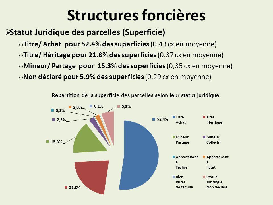 Structures foncières Statut Juridique des parcelles (Superficie) o Titre/ Achat pour 52.4% des superficies (0.43 cx en moyenne) o Titre/ Héritage pour 21.8% des superficies (0.37 cx en moyenne) o Mineur/ Partage pour 15.3% des superficies (0,35 cx en moyenne) o Non déclaré pour 5.9% des superficies (0.29 cx en moyenne) Répartition de la superficie des parcelles selon leur statut juridique