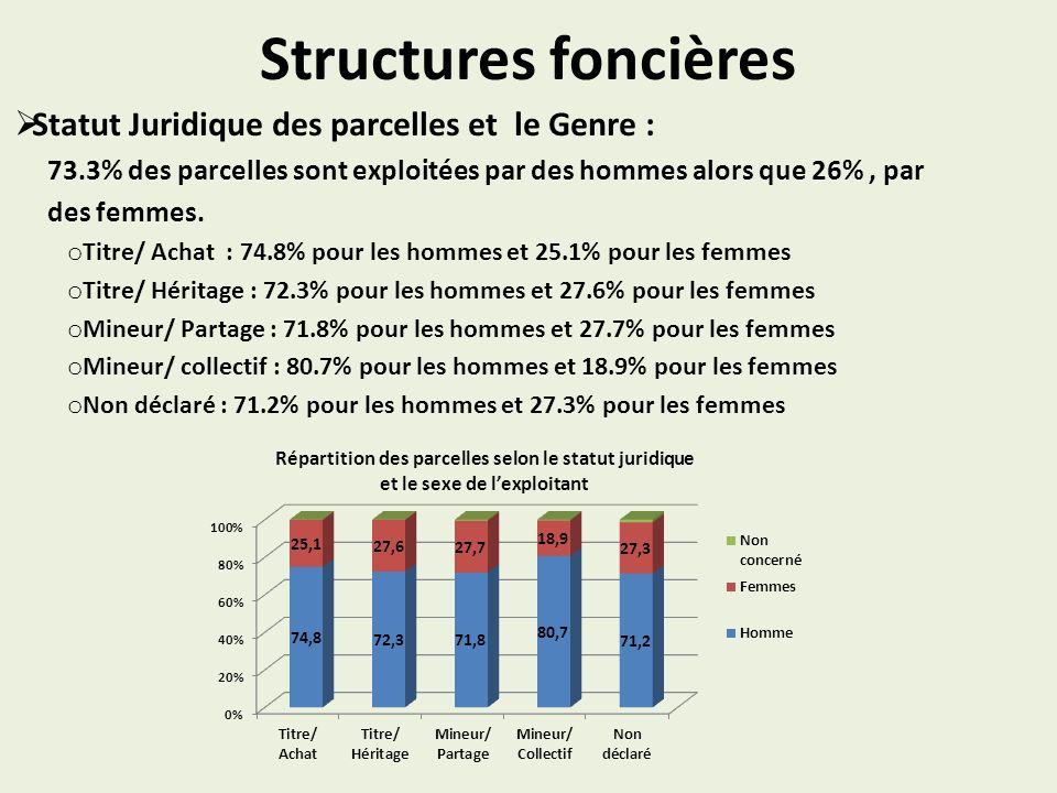 Structures foncières Statut Juridique des parcelles et le Genre : 73.3% des parcelles sont exploitées par des hommes alors que 26%, par des femmes.