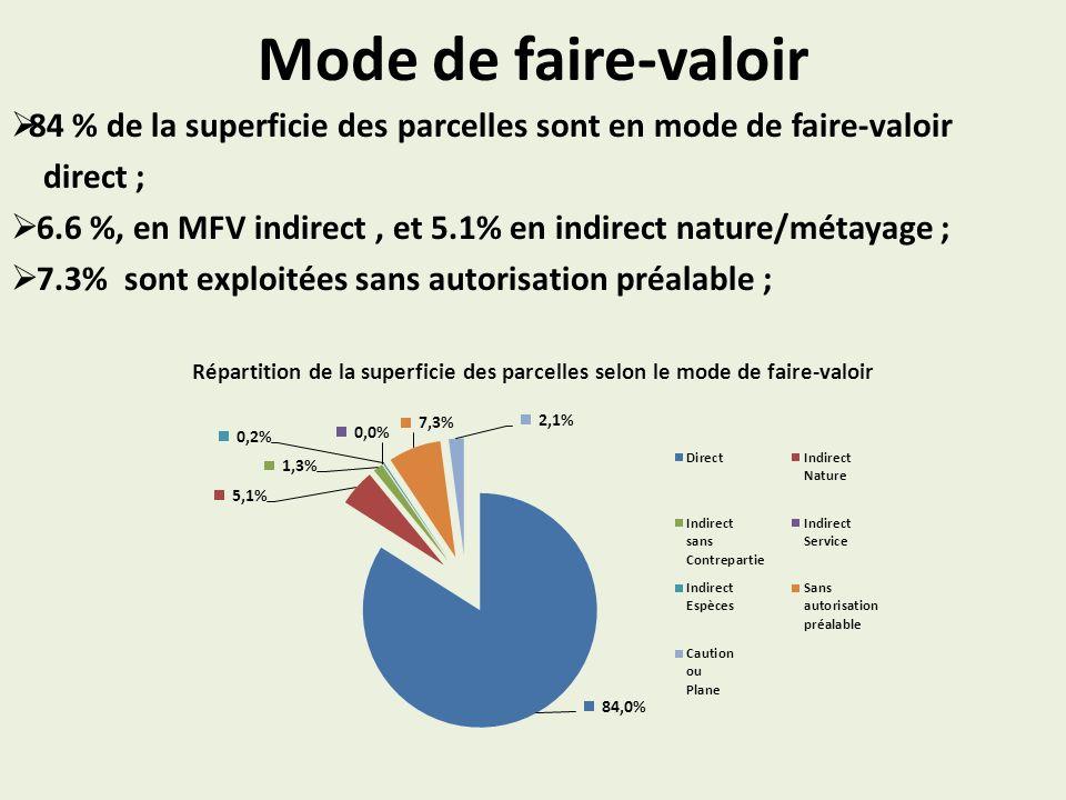 Mode de faire-valoir 84 % de la superficie des parcelles sont en mode de faire-valoir direct ; 6.6 %, en MFV indirect, et 5.1% en indirect nature/métayage ; 7.3% sont exploitées sans autorisation préalable ; Répartition de la superficie des parcelles selon le mode de faire-valoir