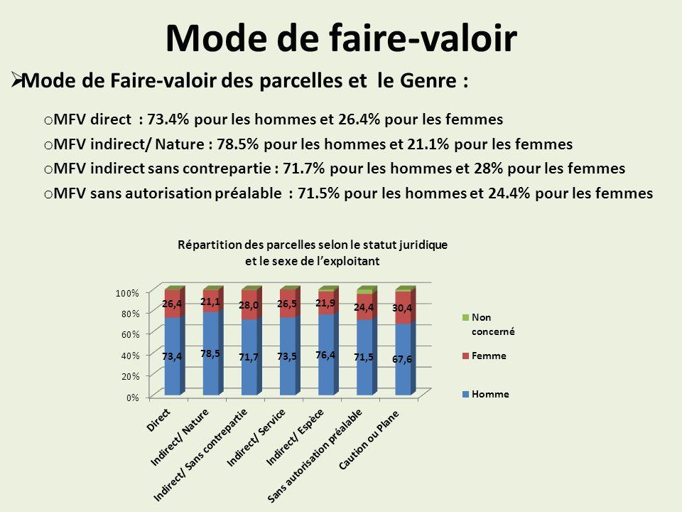 Mode de faire-valoir Mode de Faire-valoir des parcelles et le Genre : o MFV direct : 73.4% pour les hommes et 26.4% pour les femmes o MFV indirect/ Nature : 78.5% pour les hommes et 21.1% pour les femmes o MFV indirect sans contrepartie : 71.7% pour les hommes et 28% pour les femmes o MFV sans autorisation préalable : 71.5% pour les hommes et 24.4% pour les femmes Répartition des parcelles selon le statut juridique et le sexe de lexploitant