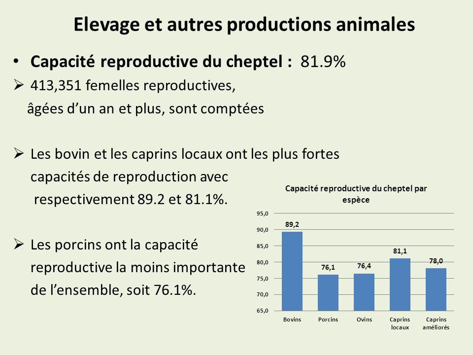 Elevage et autres productions animales Capacité reproductive du cheptel : 81.9% 413,351 femelles reproductives, âgées dun an et plus, sont comptées Les bovin et les caprins locaux ont les plus fortes capacités de reproduction avec respectivement 89.2 et 81.1%.